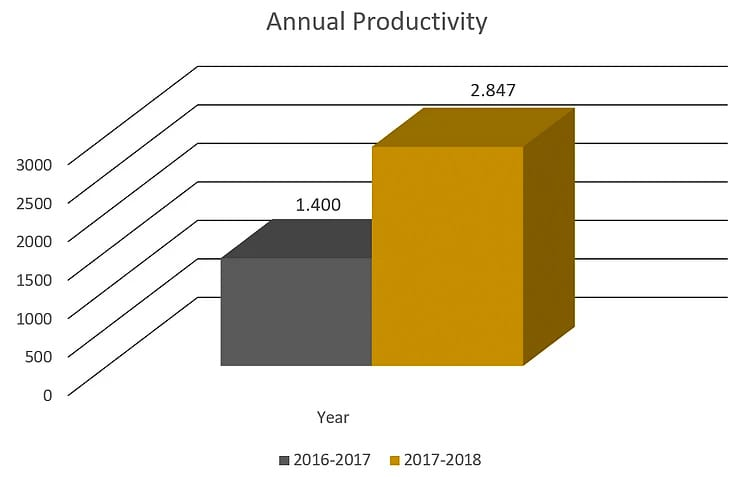 UCF RESTORES 2018 Annual Productivity